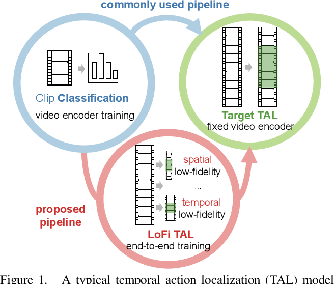 Figure 1 for Low-Fidelity End-to-End Video Encoder Pre-training for Temporal Action Localization