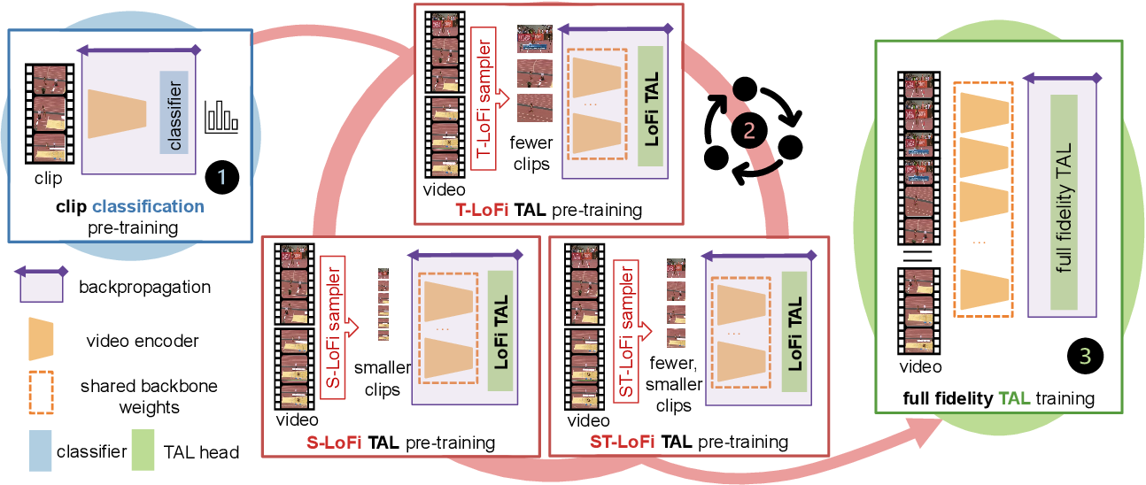 Figure 3 for Low-Fidelity End-to-End Video Encoder Pre-training for Temporal Action Localization