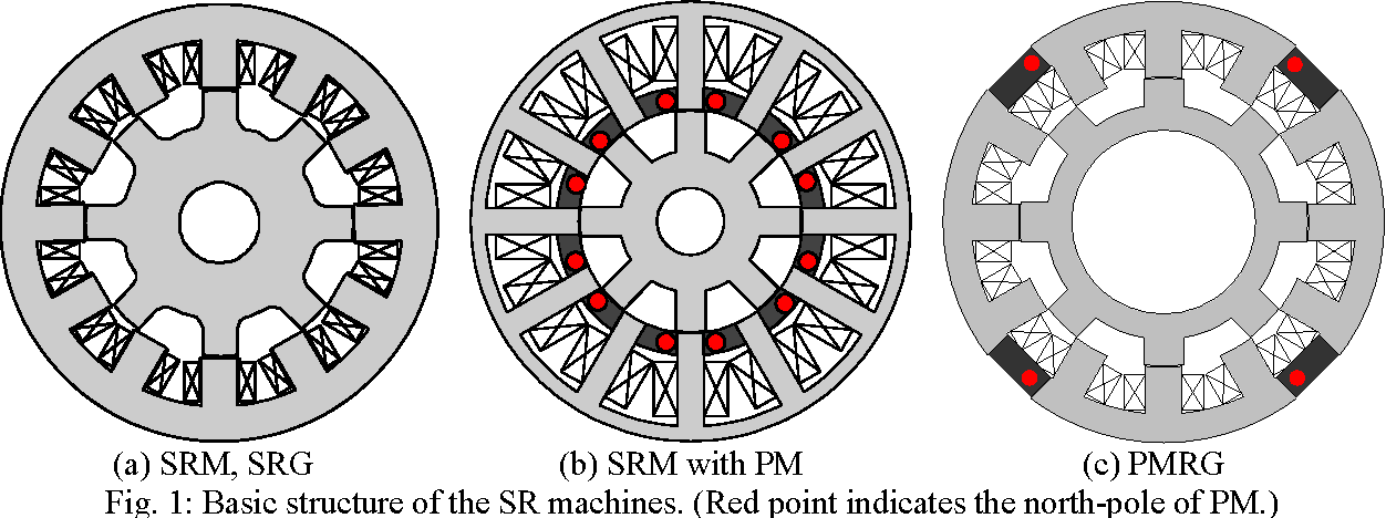 Fig. 1: Basic structure of the SR machines. (Red point indicates the north-pole of PM.)