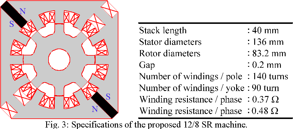 Fig. 3: Specifications of the proposed 12/8 SR machine.