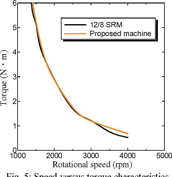 Fig. 5: Speed versus torque characteristics. Fig. 6: Current density versus torque characteristics.
