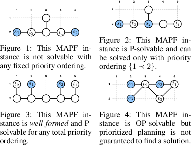 Figure 1 for Searching with Consistent Prioritization for Multi-Agent Path Finding