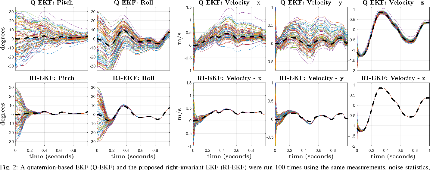 Figure 2 for Contact-Aided Invariant Extended Kalman Filtering for Legged Robot State Estimation