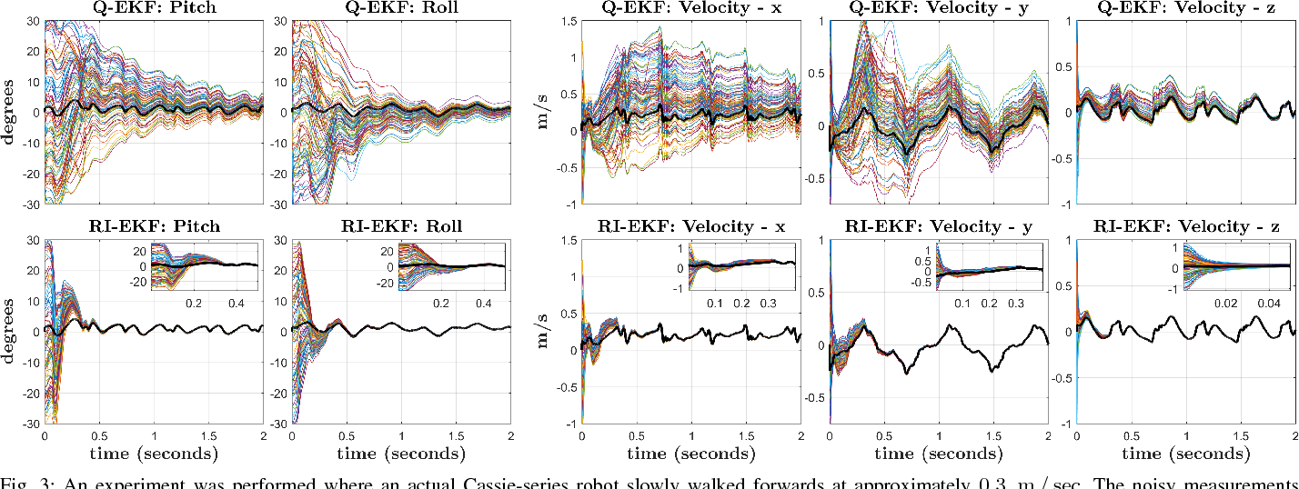 Figure 3 for Contact-Aided Invariant Extended Kalman Filtering for Legged Robot State Estimation