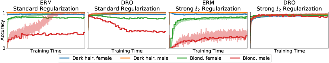 Figure 3 for Distributionally Robust Neural Networks for Group Shifts: On the Importance of Regularization for Worst-Case Generalization