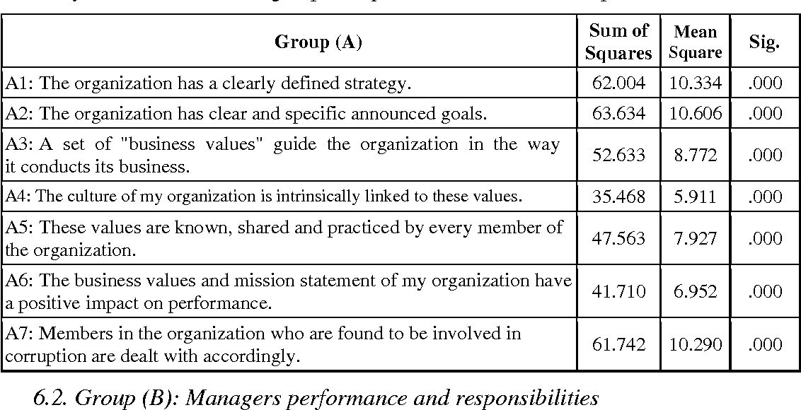 Table 6 from ANALYZING ORGANIZATIONAL STRUCTURE FOR