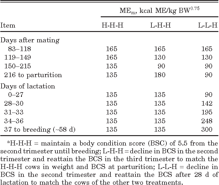 Table 1. Assigned metabolizable energy for maintenance (MEm) intakes,a kcal/d