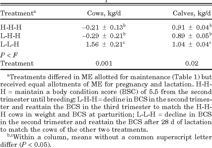 Table 6. Average daily gain from 28 to 58 d after parturition