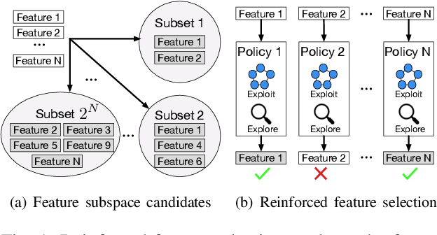 Figure 1 for Efficient Reinforced Feature Selection via Early Stopping Traverse Strategy