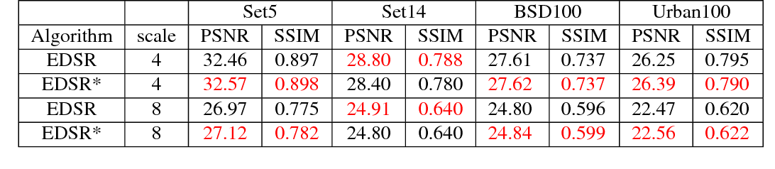 Figure 2 for SREdgeNet: Edge Enhanced Single Image Super Resolution using Dense Edge Detection Network and Feature Merge Network