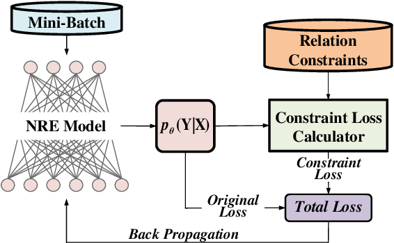Figure 1 for Integrating Relation Constraints with Neural Relation Extractors