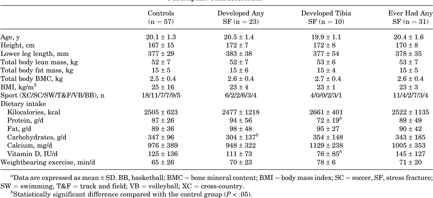 Greater Polar Moment of Inertia at the Tibia in Athletes Who