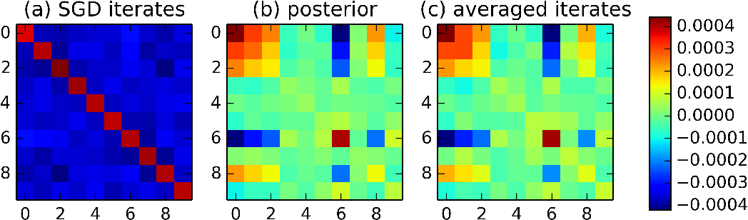 Figure 4 for Stochastic Gradient Descent as Approximate Bayesian Inference