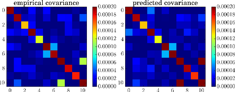 Figure 3 for Stochastic Gradient Descent as Approximate Bayesian Inference