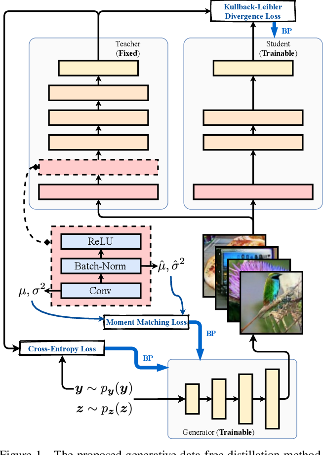 Figure 1 for Large-Scale Generative Data-Free Distillation
