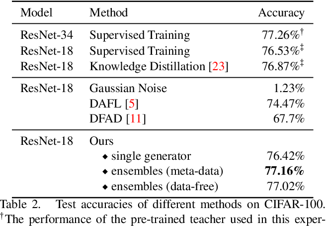 Figure 4 for Large-Scale Generative Data-Free Distillation