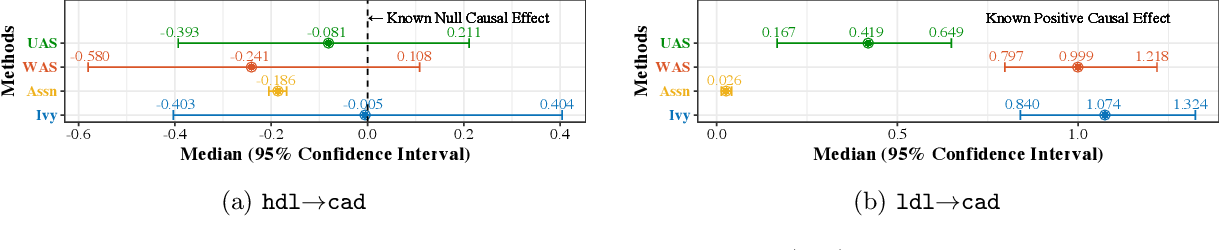 Figure 3 for Ivy: Instrumental Variable Synthesis for Causal Inference