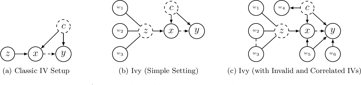 Figure 1 for Ivy: Instrumental Variable Synthesis for Causal Inference
