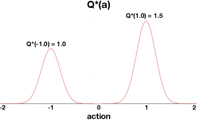 Figure 3 for Actor-Expert: A Framework for using Action-Value Methods in Continuous Action Spaces