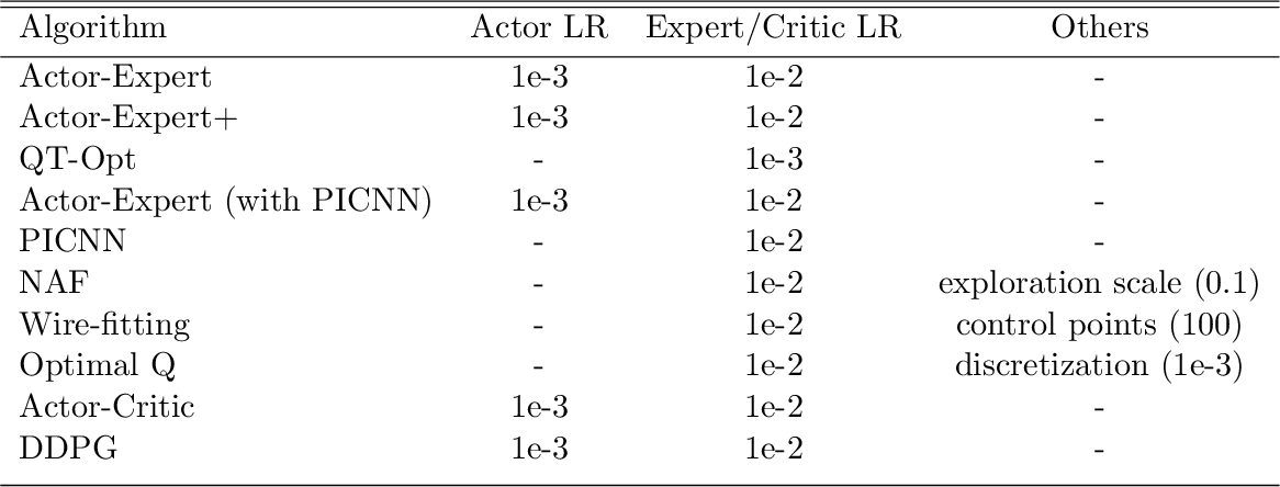 Figure 4 for Actor-Expert: A Framework for using Action-Value Methods in Continuous Action Spaces