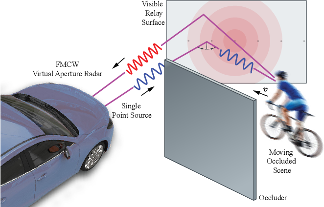 Figure 1 for Seeing Around Street Corners: Non-Line-of-Sight Detection and Tracking In-the-Wild Using Doppler Radar