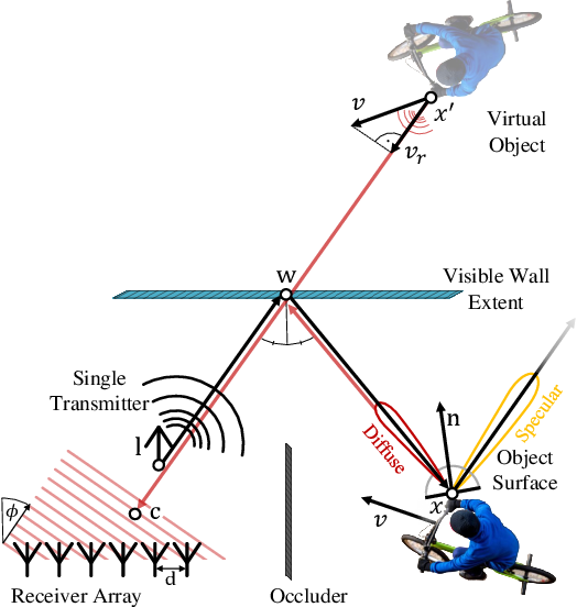 Figure 3 for Seeing Around Street Corners: Non-Line-of-Sight Detection and Tracking In-the-Wild Using Doppler Radar