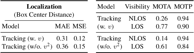 Figure 4 for Seeing Around Street Corners: Non-Line-of-Sight Detection and Tracking In-the-Wild Using Doppler Radar