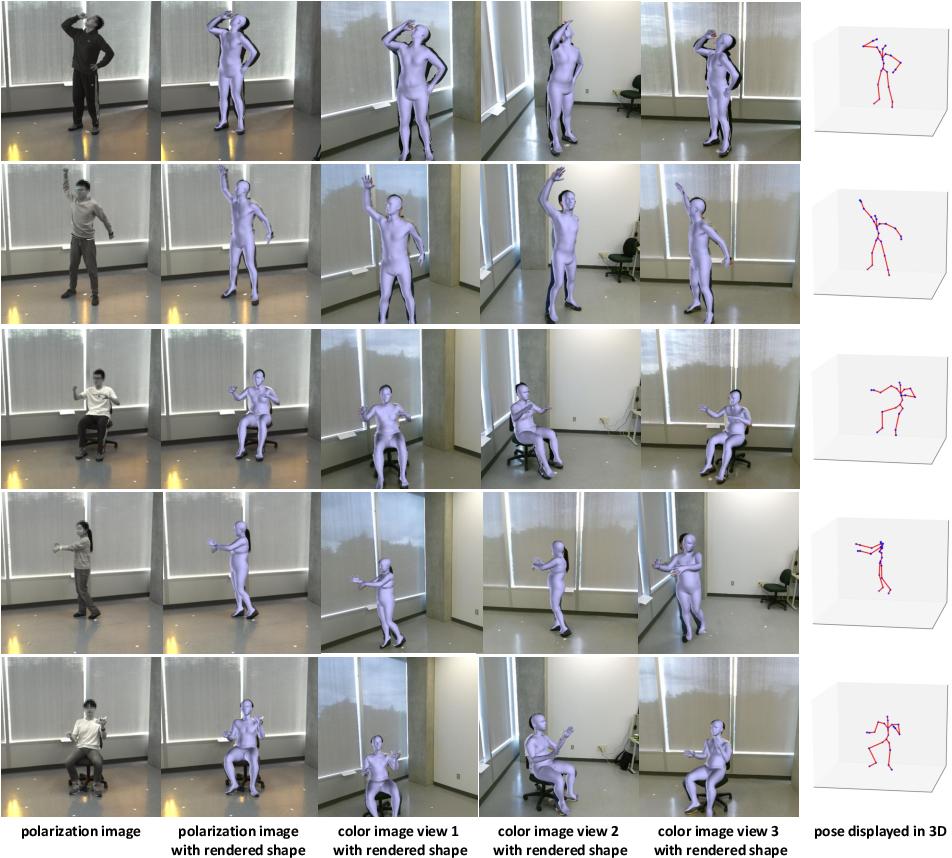 Figure 1 for Polarization Human Shape and Pose Dataset