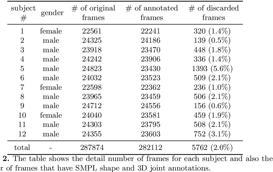 Figure 4 for Polarization Human Shape and Pose Dataset