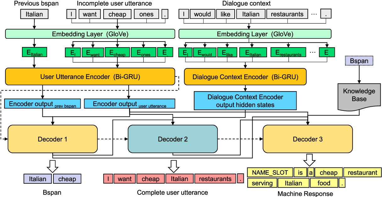 Figure 3 for GECOR: An End-to-End Generative Ellipsis and Co-reference Resolution Model for Task-Oriented Dialogue