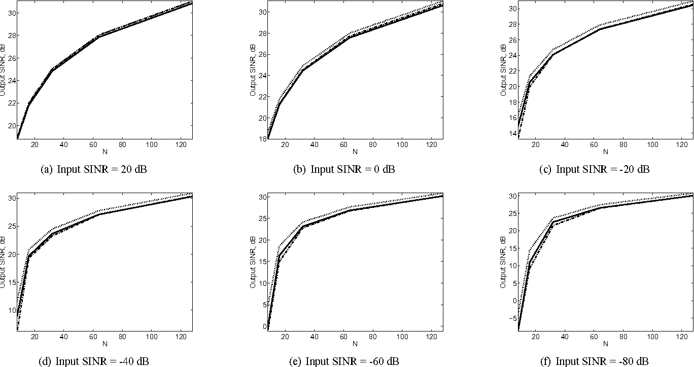 Figure 2 for Optimization of loading factor preventing target cancellation