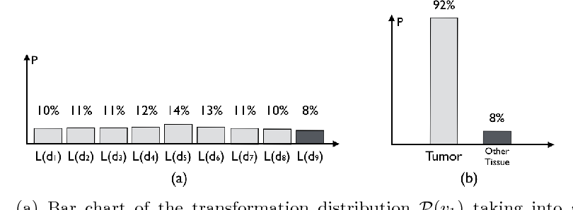 Figure 3 for On the Ambiguity of Registration Uncertainty