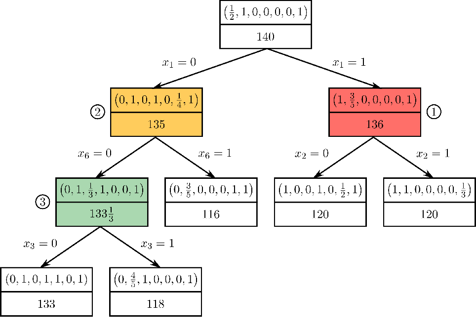 Figure 1 for Learning to Branch