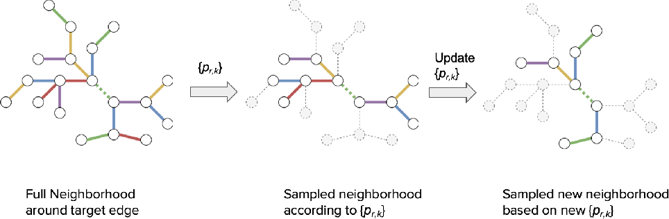 Figure 1 for Relation Matters in Sampling: A Scalable Multi-Relational Graph Neural Network for Drug-Drug Interaction Prediction