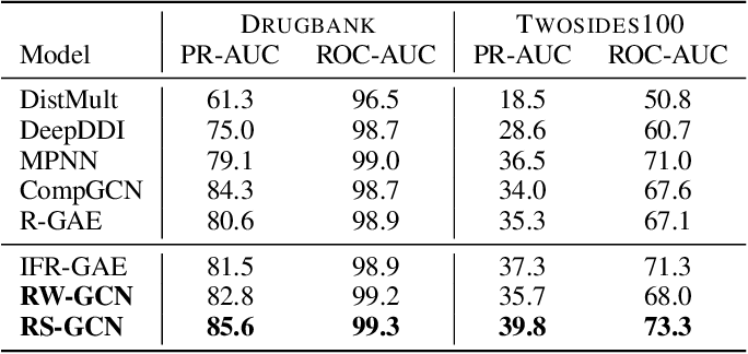 Figure 3 for Relation Matters in Sampling: A Scalable Multi-Relational Graph Neural Network for Drug-Drug Interaction Prediction