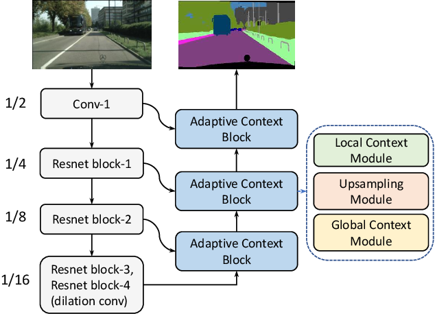 Figure 3 for Adaptive Context Network for Scene Parsing