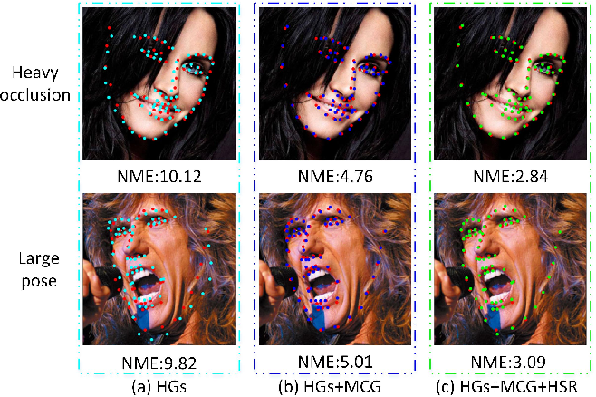 Figure 1 for Robust Face Alignment by Multi-order High-precision Hourglass Network
