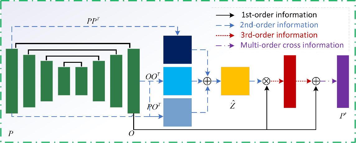 Figure 4 for Robust Face Alignment by Multi-order High-precision Hourglass Network