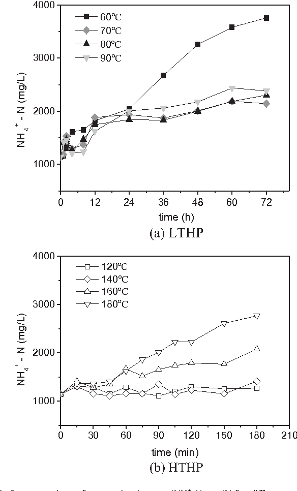 Figure 4 from Effects of thermal hydrolysis on organic