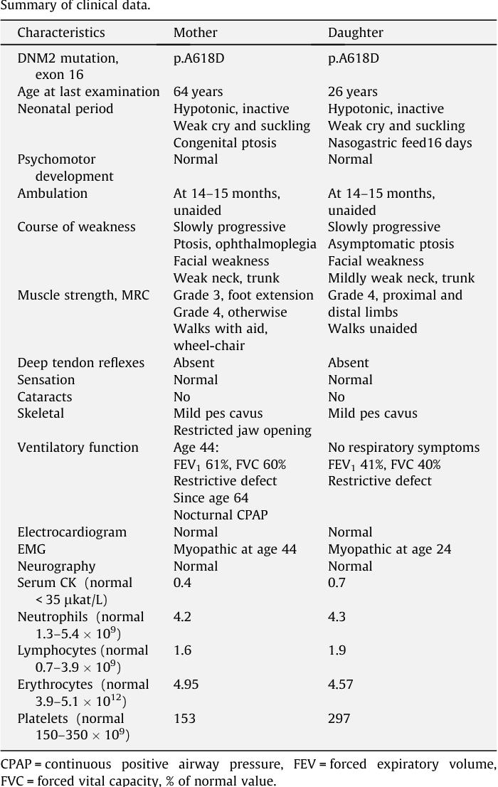 Table 1 Summary of clinical data.