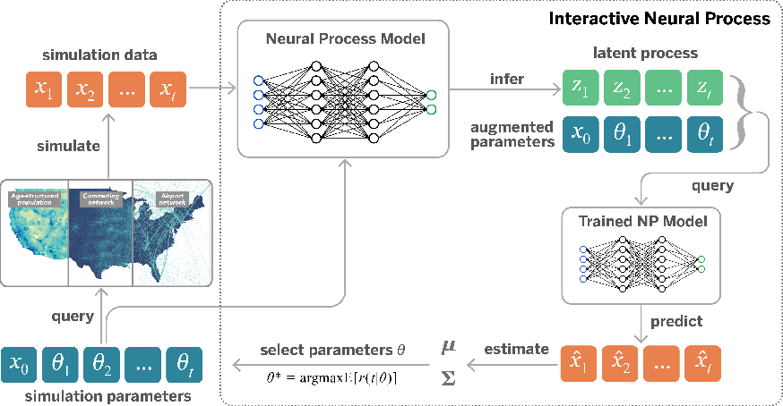 Figure 1 for Accelerating Stochastic Simulation with Interactive Neural Processes