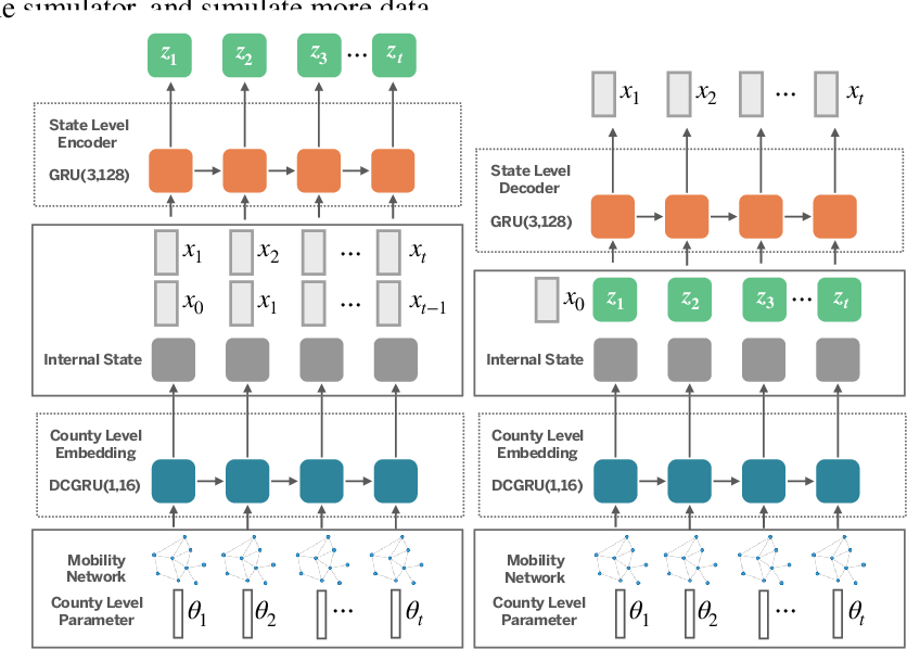 Figure 3 for Accelerating Stochastic Simulation with Interactive Neural Processes