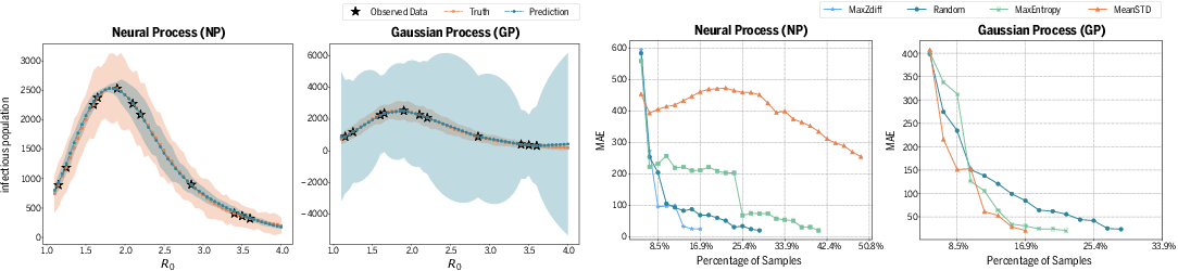 Figure 4 for Accelerating Stochastic Simulation with Interactive Neural Processes