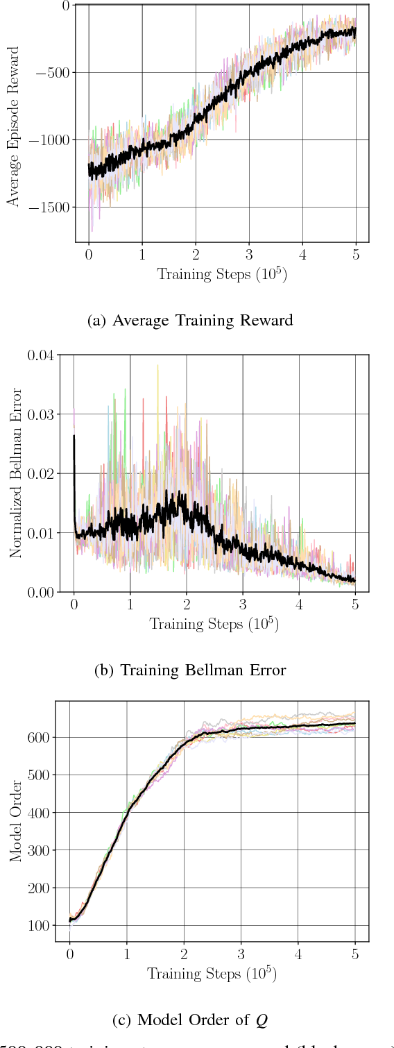 Figure 1 for Nonparametric Stochastic Compositional Gradient Descent for Q-Learning in Continuous Markov Decision Problems