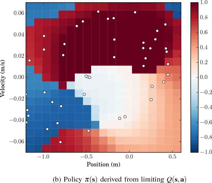 Figure 3 for Nonparametric Stochastic Compositional Gradient Descent for Q-Learning in Continuous Markov Decision Problems