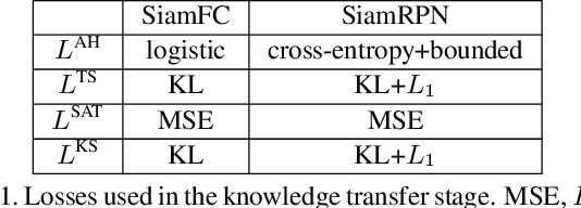 Figure 2 for Teacher-Students Knowledge Distillation for Siamese Trackers
