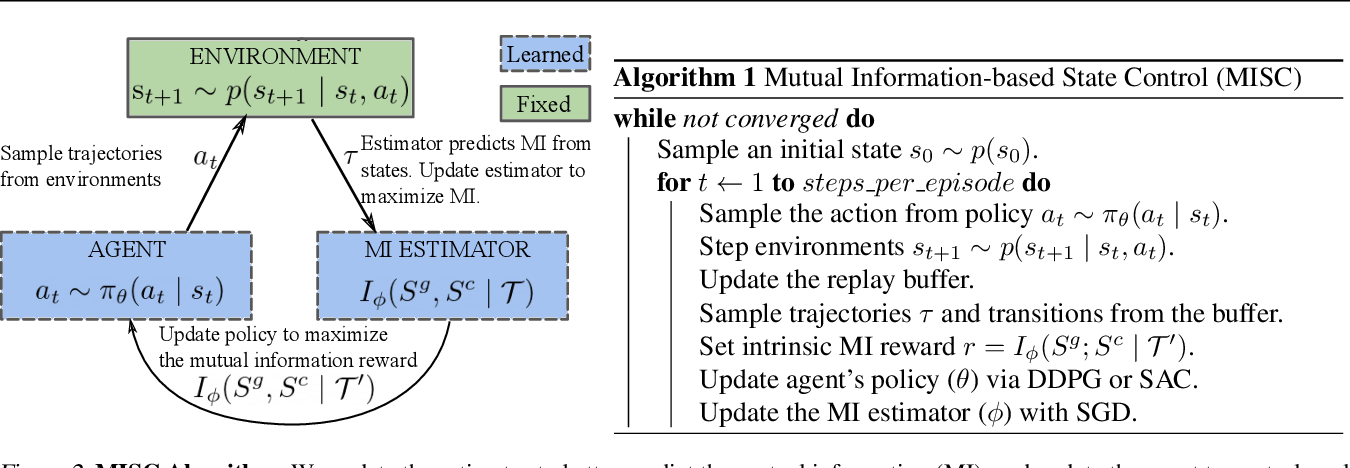 Figure 2 for Mutual Information-based State-Control for Intrinsically Motivated Reinforcement Learning