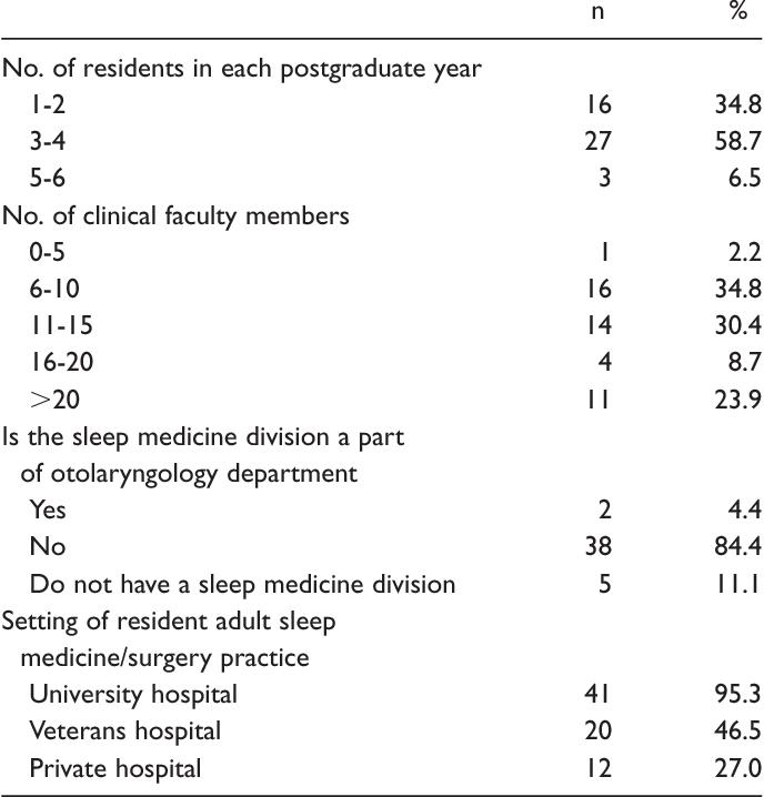 Sleep medicine clinical and surgical training during otolaryngology