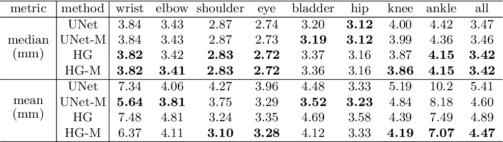 Figure 2 for Fetal Pose Estimation in Volumetric MRI using a 3D Convolution Neural Network