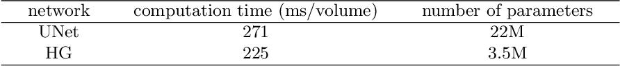 Figure 4 for Fetal Pose Estimation in Volumetric MRI using a 3D Convolution Neural Network